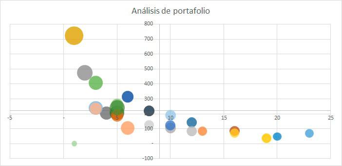 gráfica análisis de portafolio